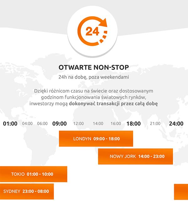 infografika czas