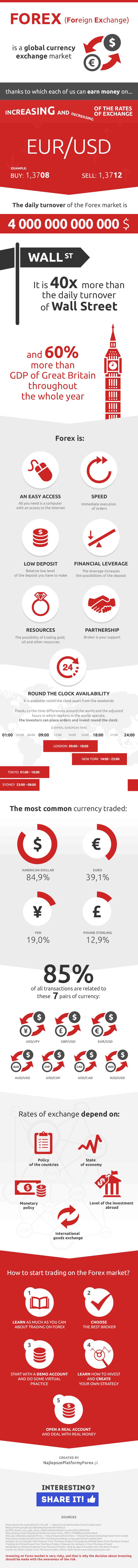 infografika forex po angielsku