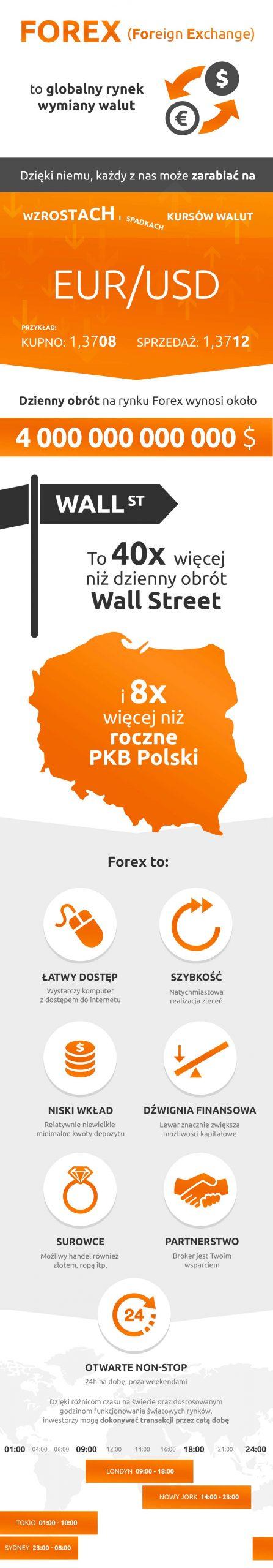 infografika cfd forex 1