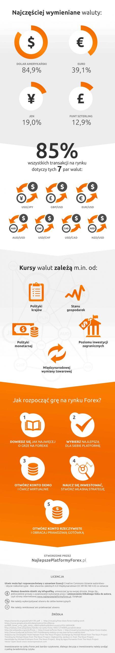 infografika cfd forex 2