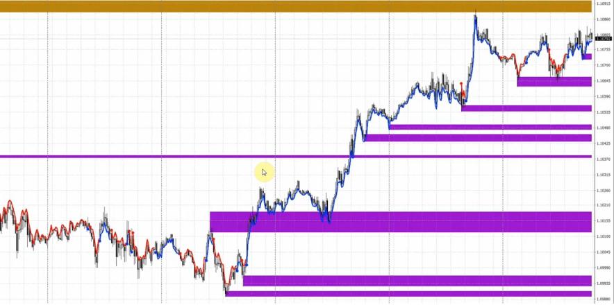 Purple trading informacje opis purple zone wskazniki