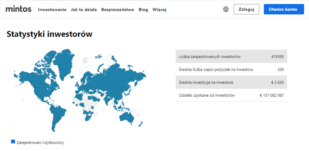 mintos_statystyki-inwestorow